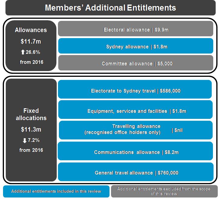 The following table shows that while allowances for Members have increased since 2016, fixed allocations have decreased over the same time period