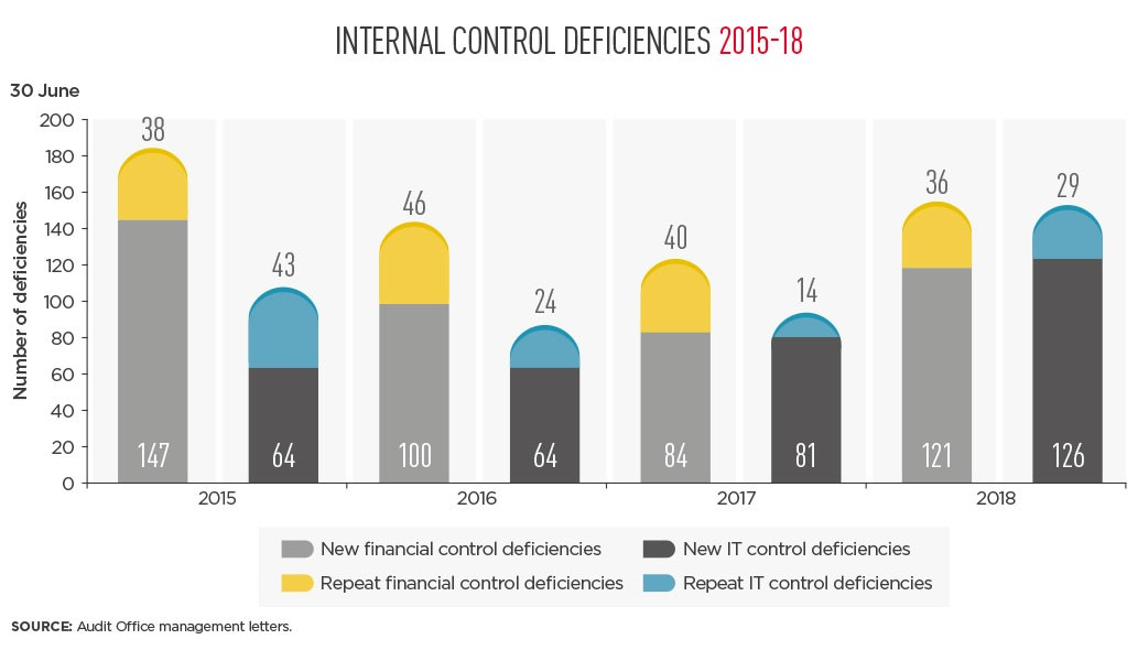 Internal Controls and Governance 2018   Audit Office of New