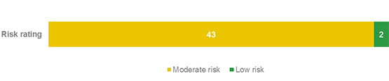 A graph bar with risk rating including moderate and low risk for legislative compliance frameworks within NSW councils. Shows that most risks are moderate.