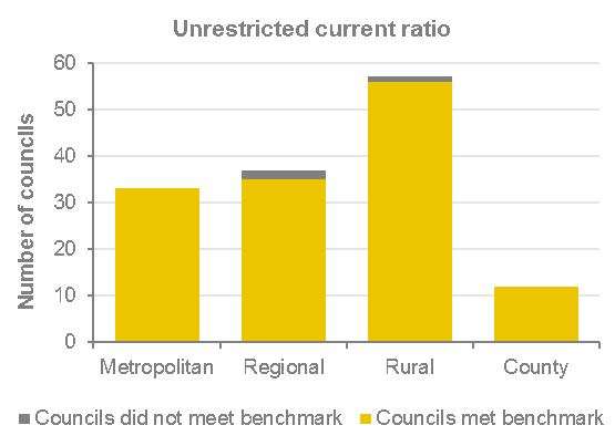 This graph shows all metro and country councils audited met the unrestricted current ratio benchmark. See the paragraph below for more details.