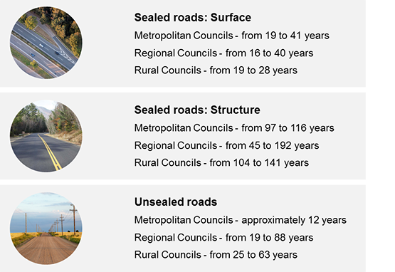 The following diagram highlights the differences in the way councils report the useful lives of similar road assets. There's a 13 year difference in surface sealed roads between metro and rural councils. Unsealed roads in metro areas have a 12 year lifespan where in regional councils can be up to 90 years.