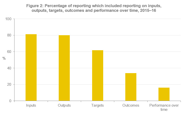 The following graph shows that most reporting was made up of inputs and outputs in 2015-16. Targets, outcomes and performance over time were other areas of reporting.