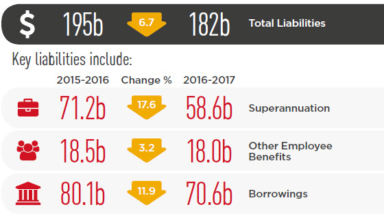 Key liabilities- an 6.7 per cent decrease in total liabilities from 2015-2016 to 2016-2017