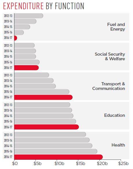 The following graph shows that Health has the most expenditure in 2016-17 with just over $20 billion. Expenses on social security, welfare, transport and communication, Education and Health have all continued to gradually increase over the last five years, with Fuel and Energy decreasing in spend.