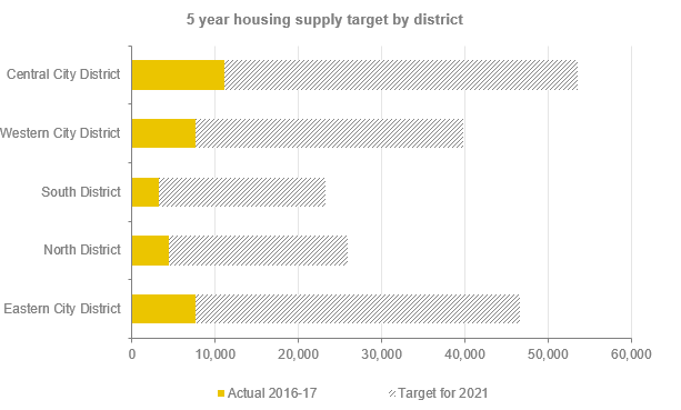 Five year housing supply target by district Report on Planning and Environment 2017