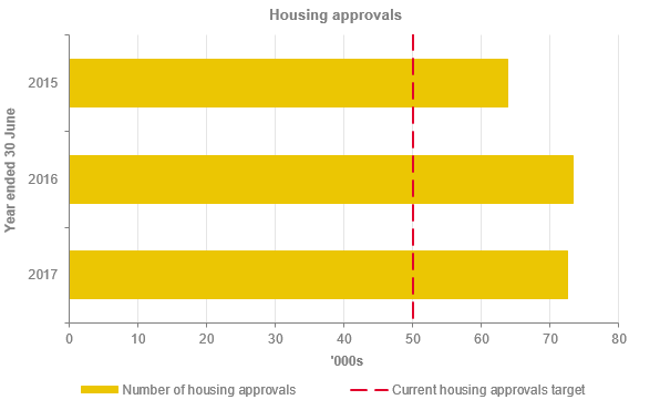 Housing approvals graph Report on Planning and Environment 2017