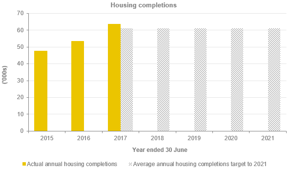 Housing completions graph Report on Planning and Environment 2017