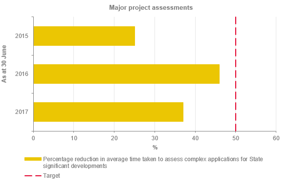 Major Project Assessments graph Report on Planning and Environment 2017