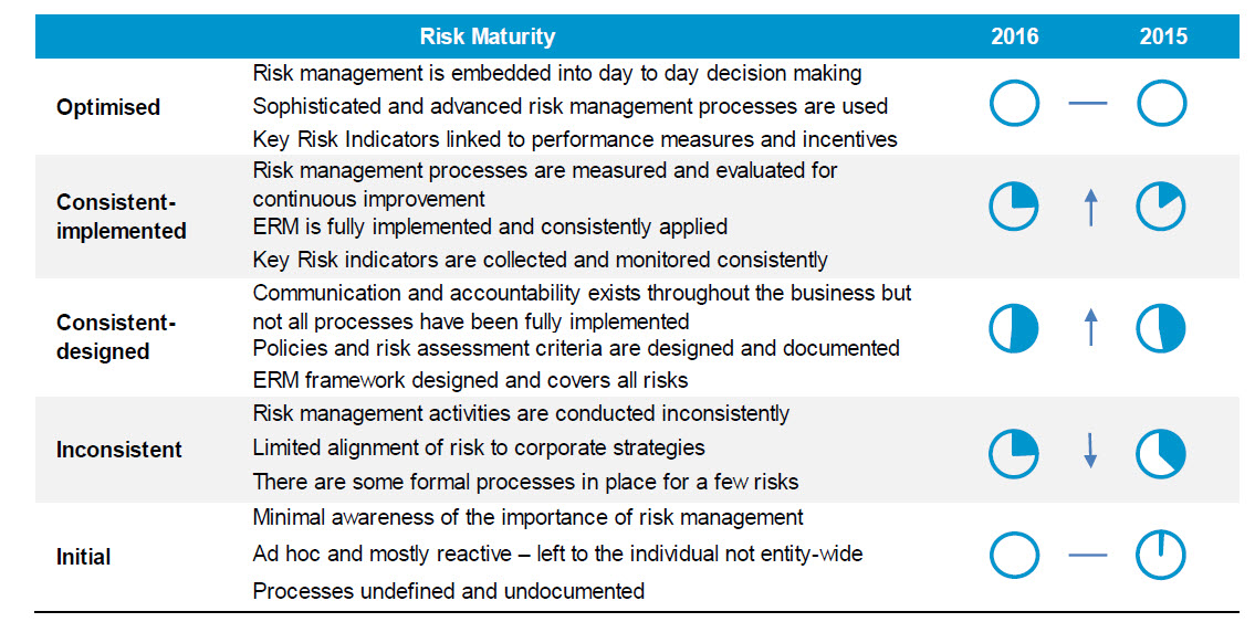 The following table shows the risk maturity from 2015 to 2016 consistent-implemented and consistent designed both increased while inconsistent went down. Optimised and initial stayed the same.