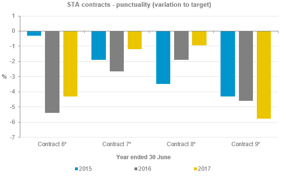 STA contracts punctuality (variation by target) graph