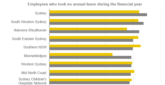 Employees who took no annual leave table - Report on Health 2017