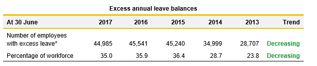 Excess Annual Leave balances table - Report on Health 2017