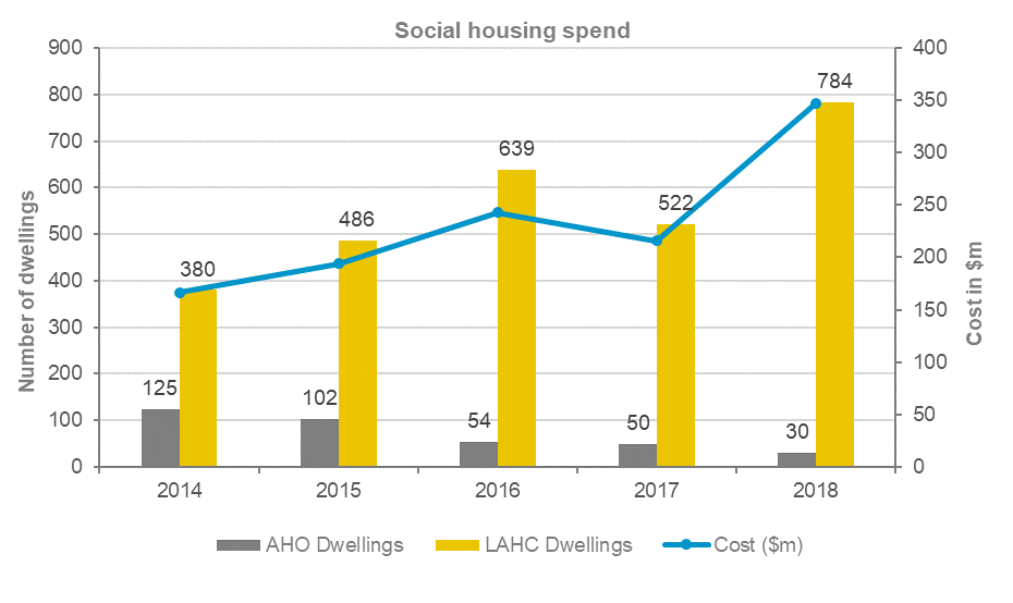 Since 2014 the number of AHO dwellings has dropped from 125 in 2014, to 54 in 2016 to 30 in 2018. The number of LAHC dwellings has flucated between 380 in 2014, 639 in 2016, 522 in 2017 and back up to 784 in 2018. The cost has also fluctuated from 380 million dollars in 2014, to around 550 million in 2016 to nearly 800 million in 2018.