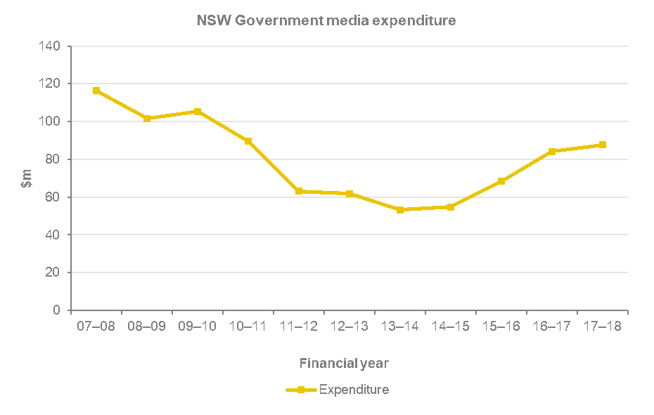 NSW government media expenditure has gone from just under 120 million dollars in the financial year of 2007-08, to just over 100 million in 08-09, 09-10, to around 90 million in 10-11, just over 60 million in 11-12, 12-13, just under 60 million in 13-14, 14-15, around 70 million in 15-16 to just over 80 million for both 2016-17 and 2017-18.
