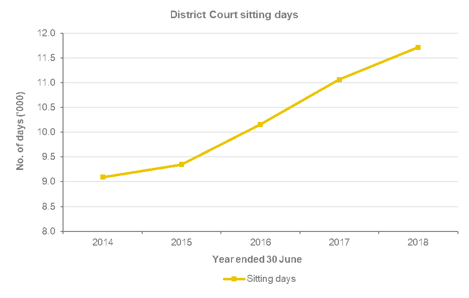The number of district court sitting days has consistently increased from around 9,100 in 2013-14 to around 9,400 in 2014-15, to around 10,100 in 2015-16, to 11,061 in 2016-17 to 11,713 in 2017-18.