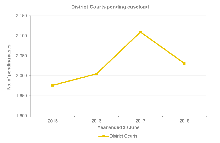 The number of pending cases in district courts in New South Wales has gone from around 1,975 in 2014-15, to around 2,000 in 2015-16, to around 2,110 in 2016-17 to around 2,040 in 2017-18