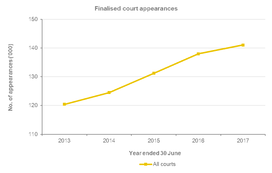 The number of finalised court appearances across NSW courts has increased from around 120,000 in 2012-13, to around 125,000 in 2013-14, to around 131,000 in 2014-15, to around 139,000 in 2015-16 to 141,024 in 2016-17
