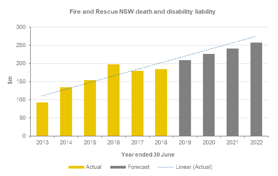Fire and Rescue NSW's death and disability liability has increased from around $90 million in 2013 to almost $200 million in 2016 to around $175 million in 2017 due to change in discount rate but is now steadily increasing. The forecast shows that by 2022, it will be at over $250 million
