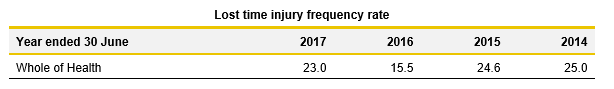 Lost time injury frequency rate table - Report on Health 2017