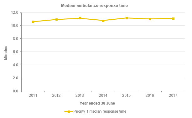 Median Ambulance Response Time - Report on Health 2017