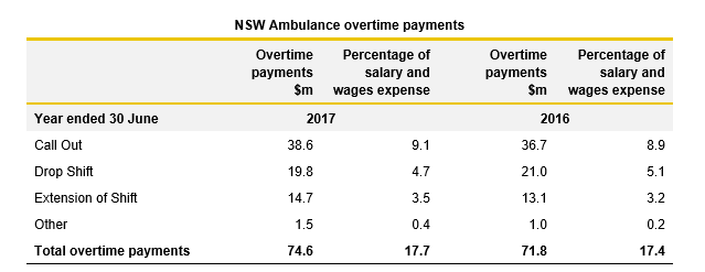 NSW Ambulance overtime payments table - Report on Health 2017