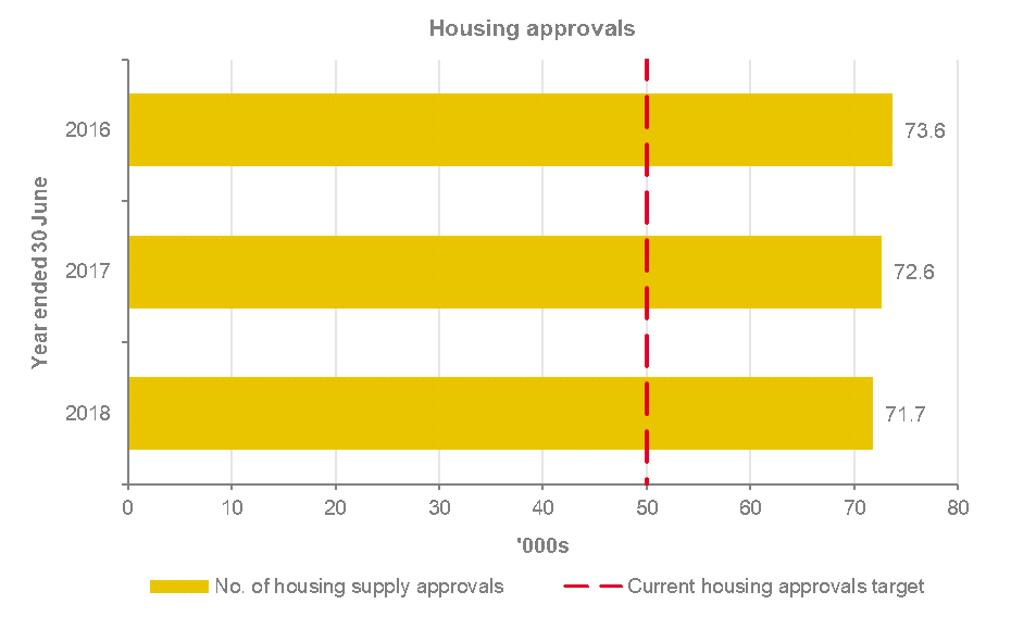 In 2016, 73.6 thousand houses were approved, in 2017 it was 72.6 thousand and in 2018 it was 71.7 thousand. The target for housing approvals per year is 50 thousand.