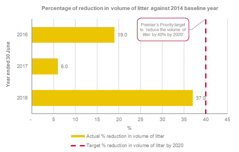 In line with the Premier's priority to reduce the volume of litter by 40 per cent by 2020, there's been a gradual increase in the percentage of reduction in the volume of litter against 2014 baseline, from 19 per cent in 2016, to 6 per cent in 2017, to 37 per cent in 2018.