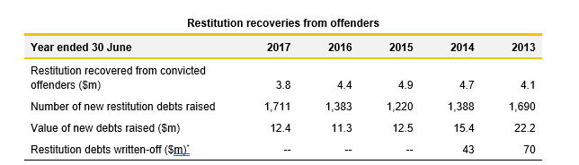 Restitution recoveries for offenders_Justice2017