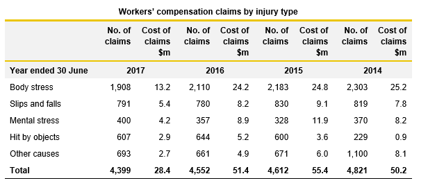 Workers compensation claims by industry table - Report on Health 2017