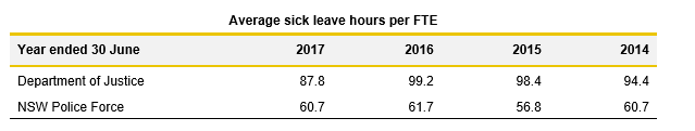 Average sick leave hours per FTE DOJ NSWPF_2.6B_Justice 2017