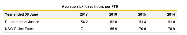Average sick leave hours per FTE DOJ NSWPF_2.6_Justice 2017