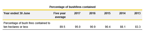Bushfires contained table_3.2_Justice 2017