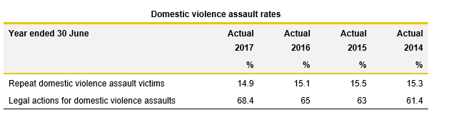 Domestic Violence Assault Rates table_3.1_Justice 2017
