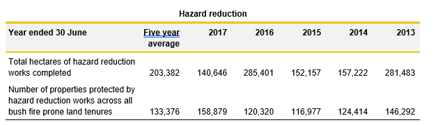 Hazard Reduction table_3.2_Justice 2017