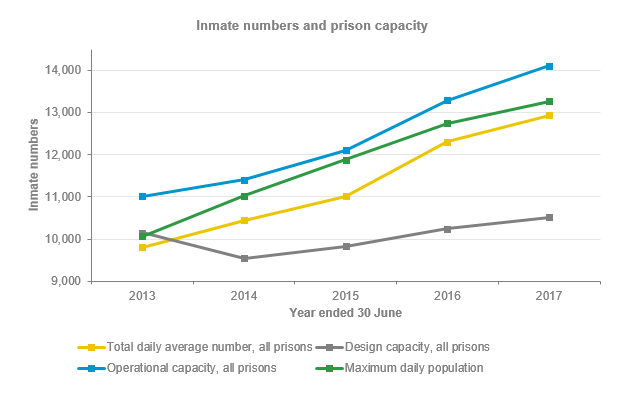 Inmate and Prison Capacity graph_3.1_Justice 2017