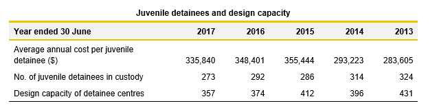Juvenile detainees and design capacity table_3.1_Justice 2017
