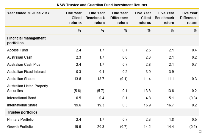 NSW Trustee and Guardian Fund Investment returns table_3.1_Justice 2017