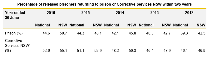 Percentage of released prisoners returning to prison or CS NSW table_3.1_Justice 2017
