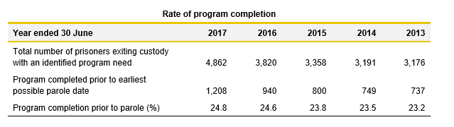 Rate of program completion table_3.1_Justice 2017