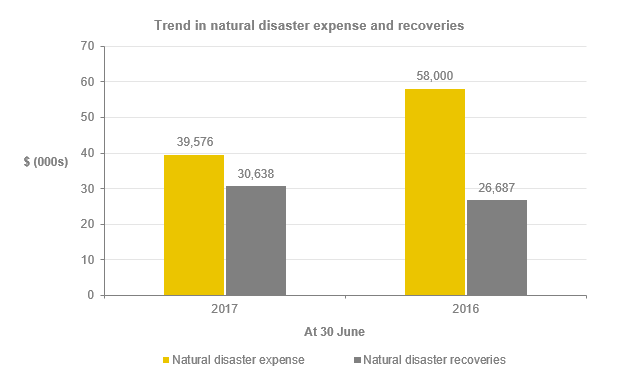 Trends in natural disaster expense graph_3.2_Justice 2017