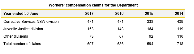 Worker Compensation claims for the department table-2.8_Justice 2017