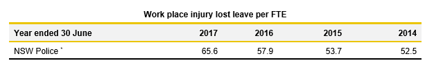 Workplace injury lost leave per FTE NSWPF_2.8_Justice 2017