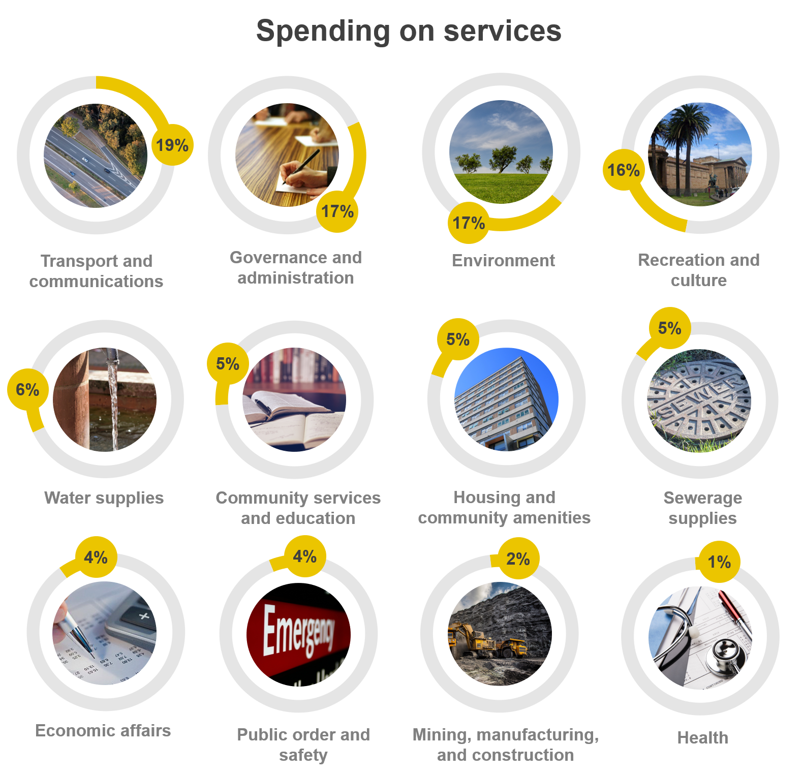 The following chart shows the spending of services by councils. For an accessible version of this chart, email communications@audit.nsw.gov.au