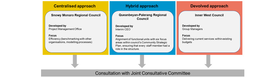 Centralised approach (Snowy Monaro) and Hybrid approach (Queanbeyan-Palerang) and Devolved approach (Inner West). Email communication@audit.nsw.gov.au for more accessible version.
