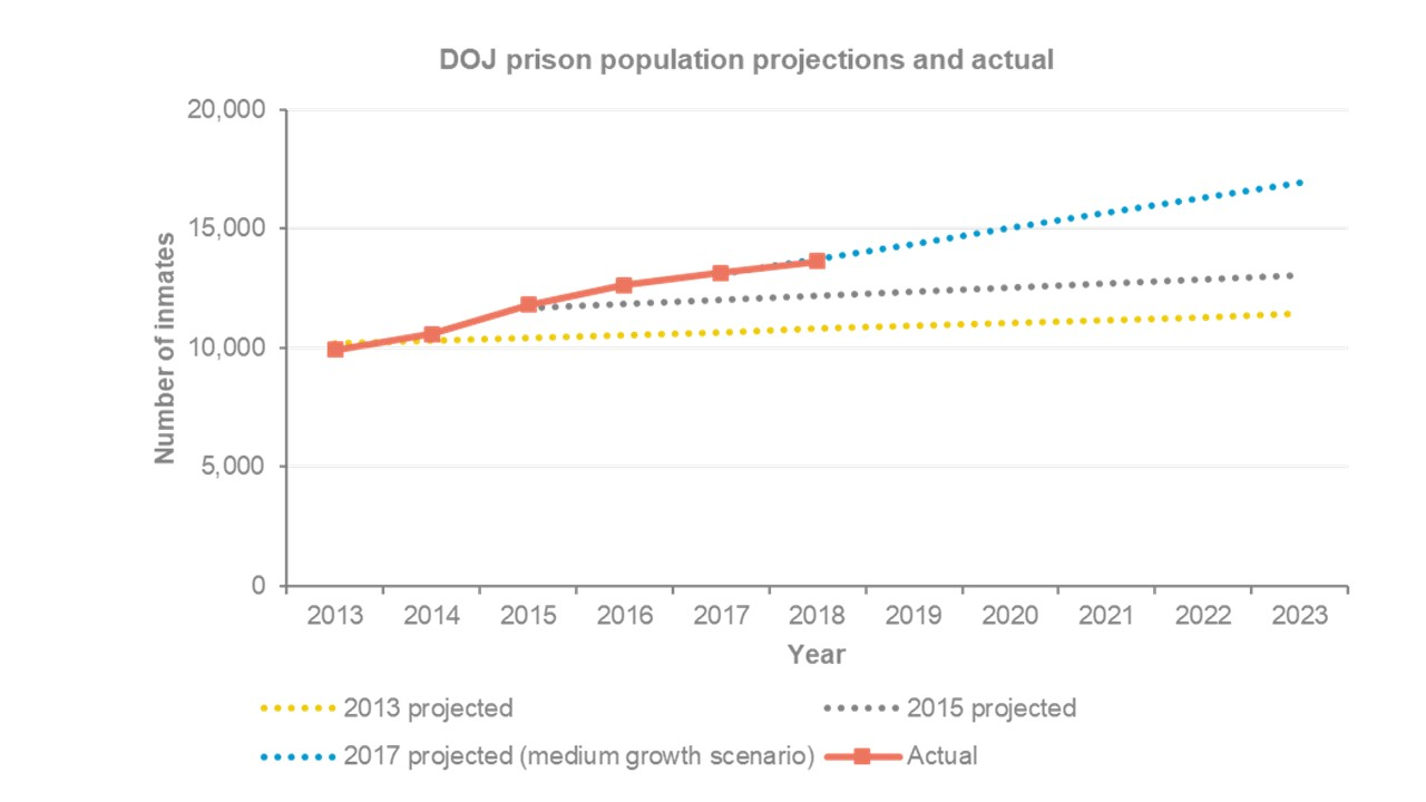 Managing growth in the NSW prison population | Audit Office