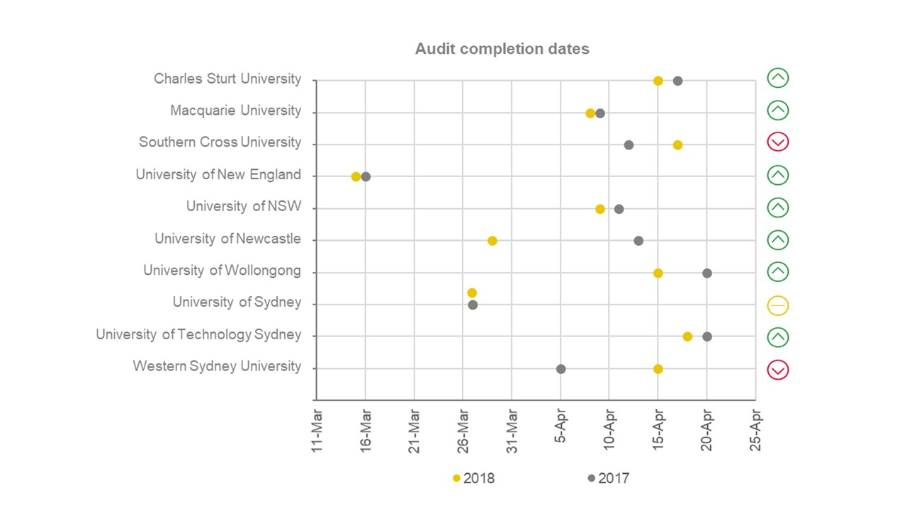 The following graph shows the audit completion dates for the 10 NSW universities. For an accessible version of this graph, email communications@audit.nsw.gov.au