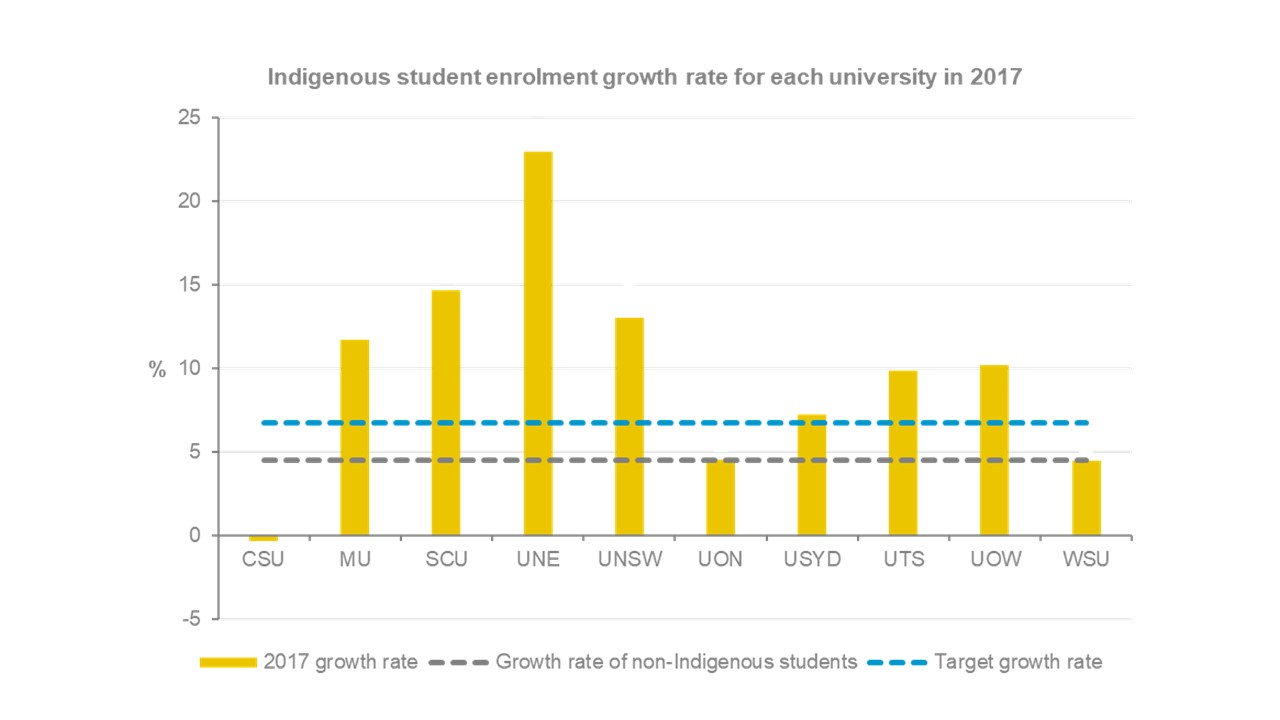 All universities except University of Newcastle and Western Sydney University had an indigenous student enrolment growth rate that was higher than that of non-indigenous students and target rates. For accessible version, email communications@audit.nsw.gov.au