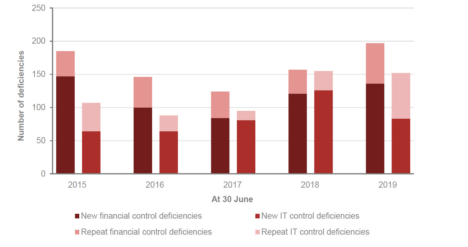 This graph shows internal control deficiencies from 2015 to 2019